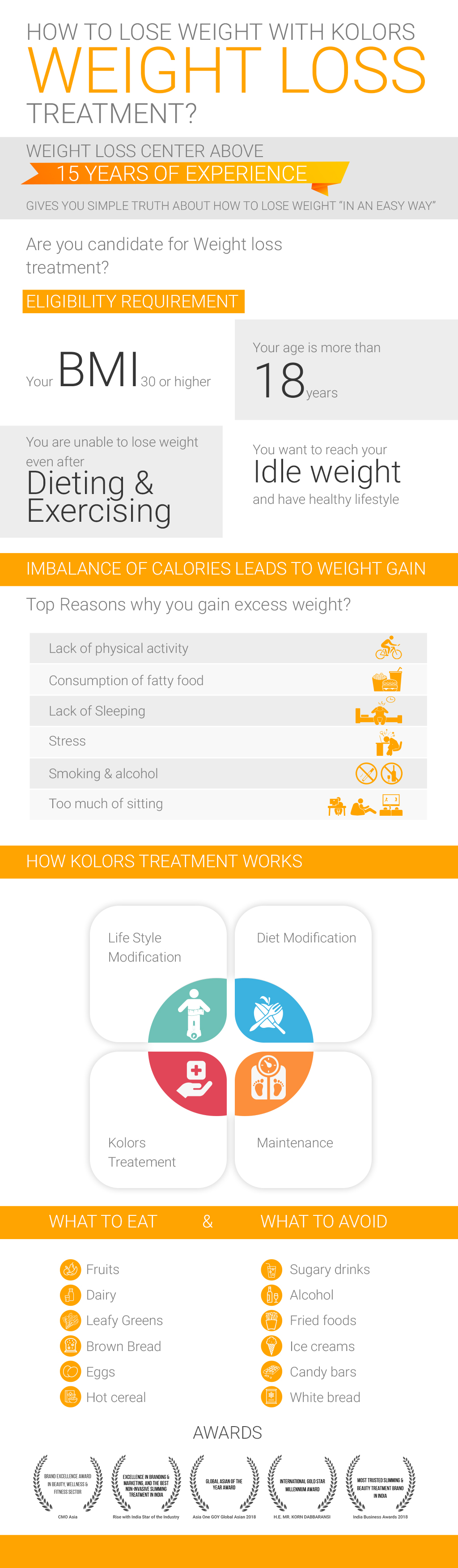 How Weight Loss Treatment Works